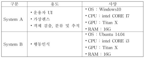 침입탐지시스템의 하드웨어 사양
