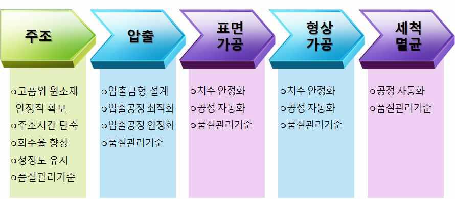 유앤아이(주)의 생체분해성 마그네슘합금 임플란트 제조공정 및 기술적 요구.