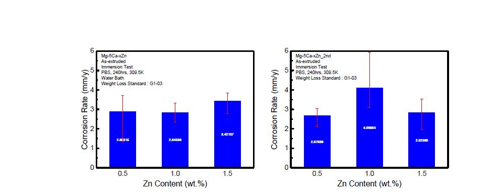 Zn 함량에 따른 PBS 용액에서의 부식속도 비교 (좌: 1차 시기, 우: 2차 시기)