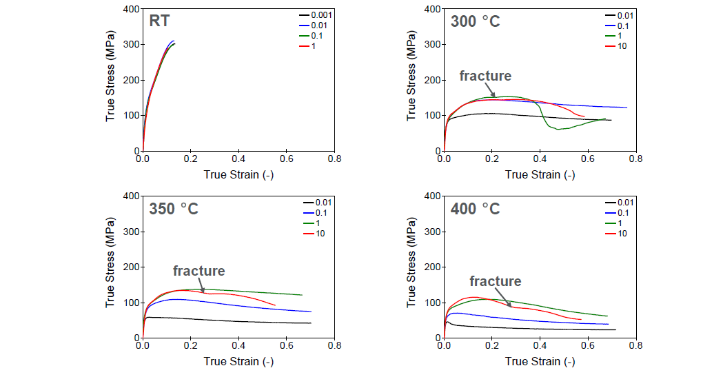 온도와 변형률속도에 따른 유동응력거동