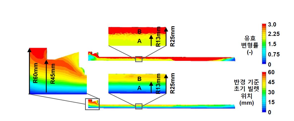 압출공정의 전산해석 (1차 압출: Φ120 → Φ50)