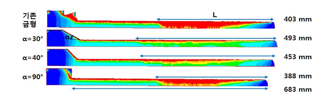 금형 출구 각도에 따른 균일 변형 구간 비교
