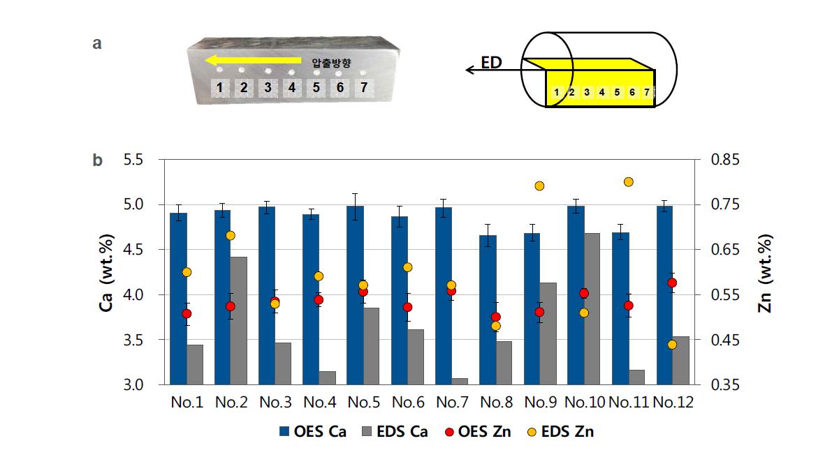 Φ50mm 압출재의 부위별 성분분석: (a) OES 측정 위치; (b) OES와 EDS 비교
