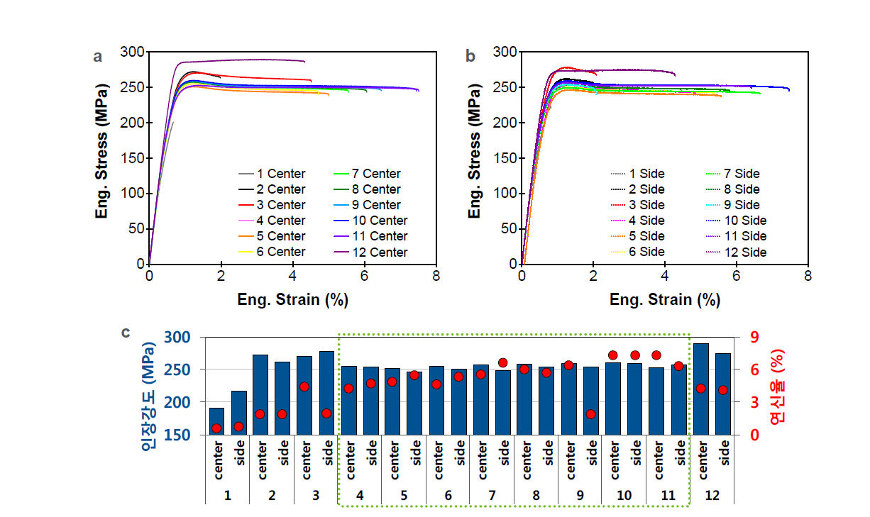 Φ50mm 압출재의 부위별 인장물성 비교: (a) 중심부; (b) 주변부; (c) 인장강도와 연신율 비교