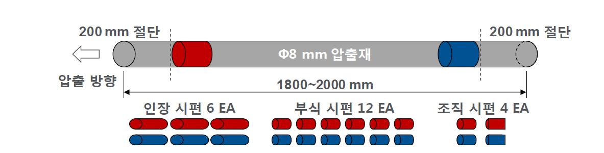 Φ8mm 압출재의 부위별 물성 DB 구축