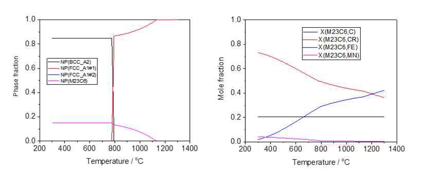 열역학 계산 결과 온도에 따른 각 상분율 및 탄화물 내 원소별 농도