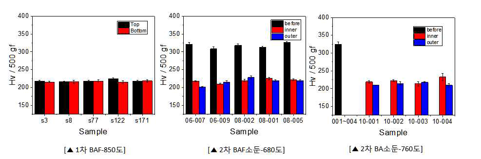 1차 BAF 및 2차 열처리에 따른 코일별 경도 변화