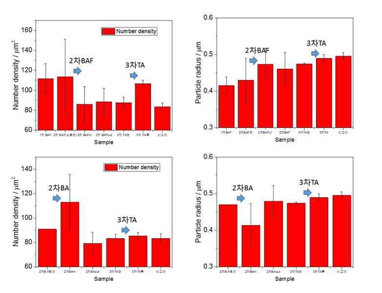 1차 BAF, 2차 BAF, BA 열처리, 3차 TA 열처리 및 타사 비교재 탄화물 정량 비교