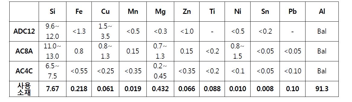 AC4C(A356) 알루미늄 소재의 화학성분 분석 결과