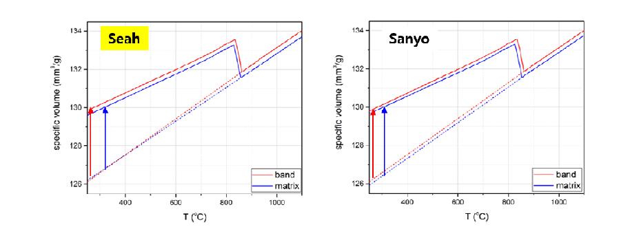 Al 압출용 열간금형의 제품별 온도에 따른 비부피 변화