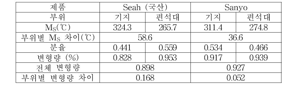 마르텐사이트 변태에 의한 Al 압출 금형 제품 내 영역별 변형량 예측