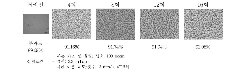 AG 마스터 필름에 대한 산소 이온빔 처리 횟수에 따른 표면 구조 변화 및 광학적 투과도 측정 결과