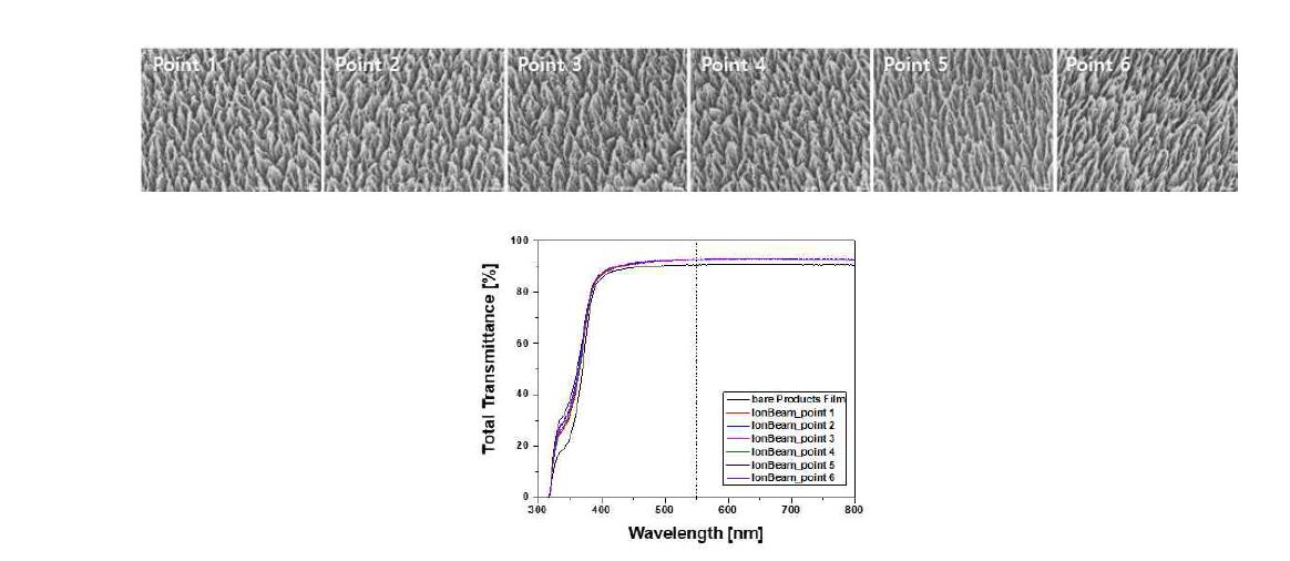제품용 필름에 대한 균일도 평가용 시편에 대한 SEM 사진 및 광학적 투과도 측정 결과