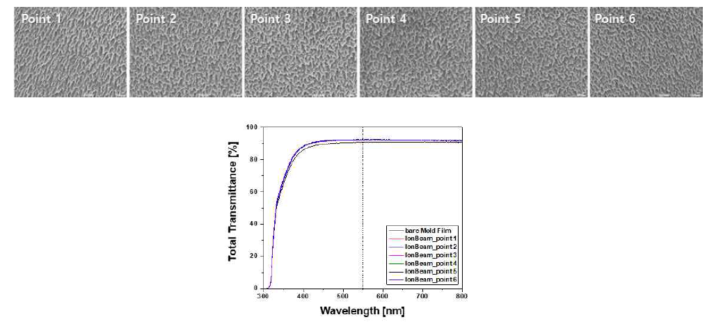 몰드용 필름에 대한 균일도 평가용 시편에 대한 SEM 사진 및 광학적 투과도 측정 결과