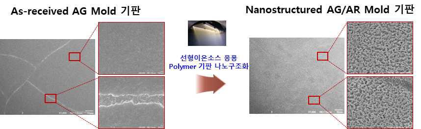 선형 이온빔 활용 AG 마스터 필름상 나노구조 형성