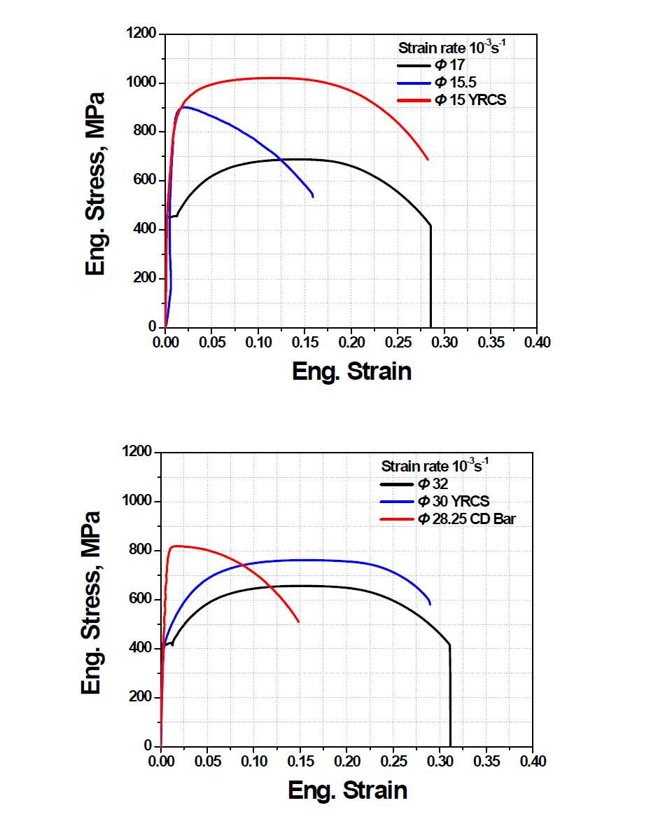 준양산 개념으로 제조된 항복비제어강의 생산단계별 인장특성