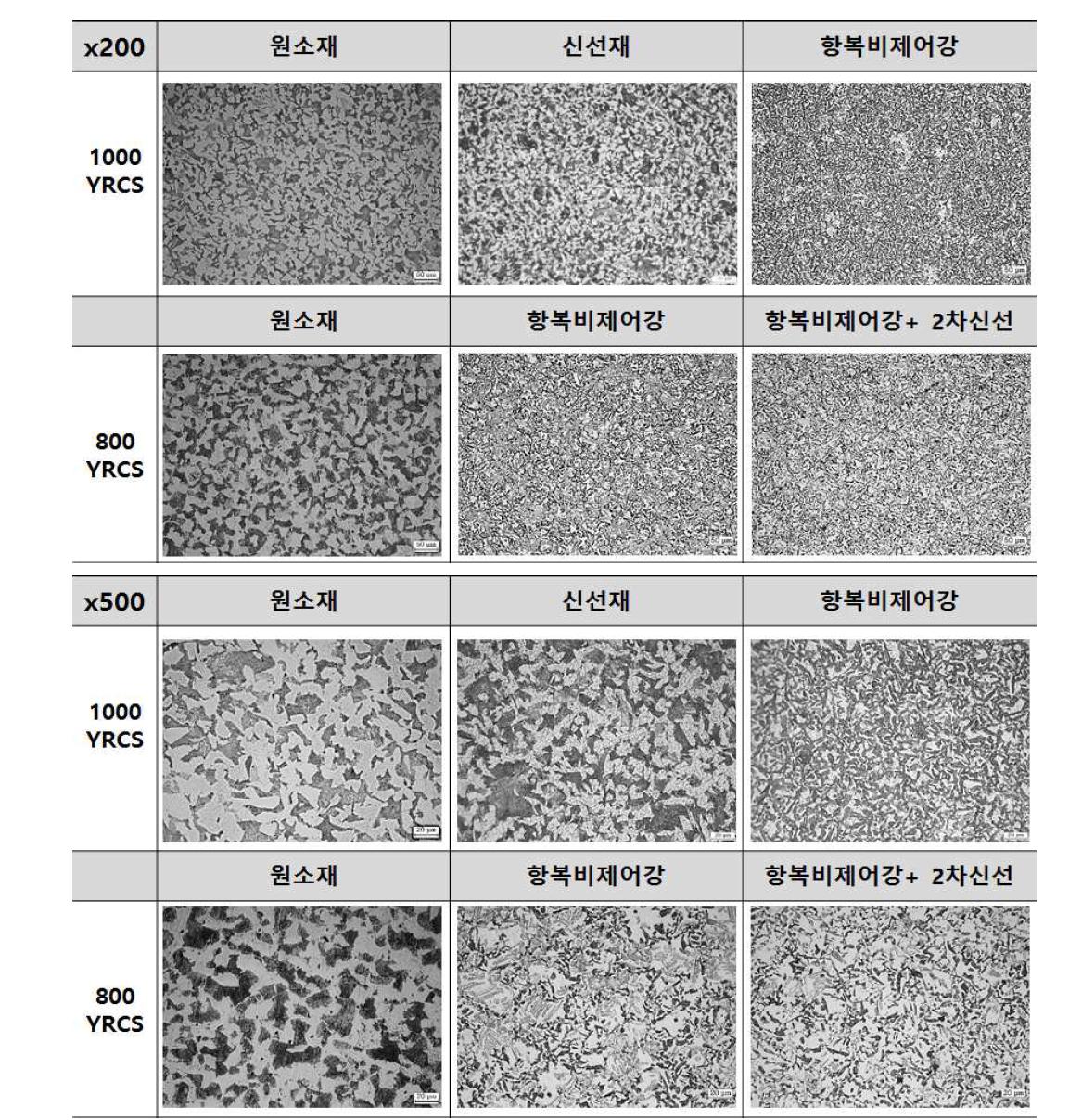 준양산 개념으로 제조된 항복비제어강의 생산단계별 미세조직 (200배, 500배)