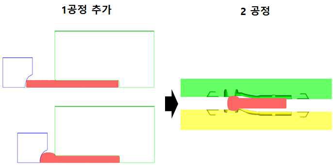 5차 Outer tie rod socket 개선단조공정의 공정도