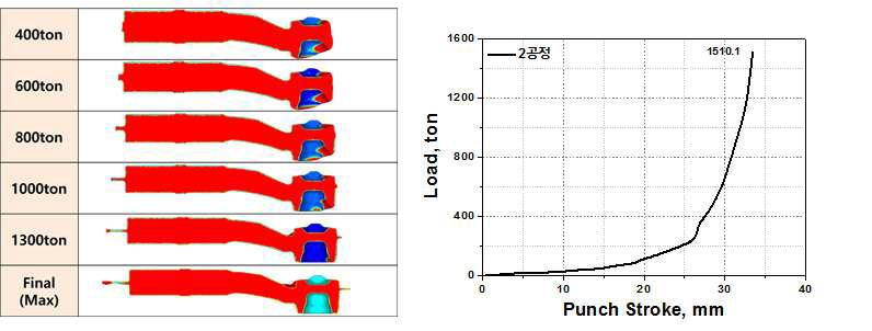 유한요소해석 지원결과: 하중-변위그래프