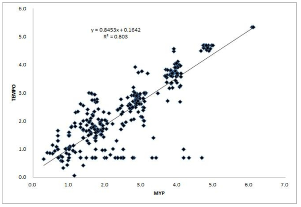 Linear regression of log 10 TEMPO BC method and MYP plate method with naturally contaminated food samples.