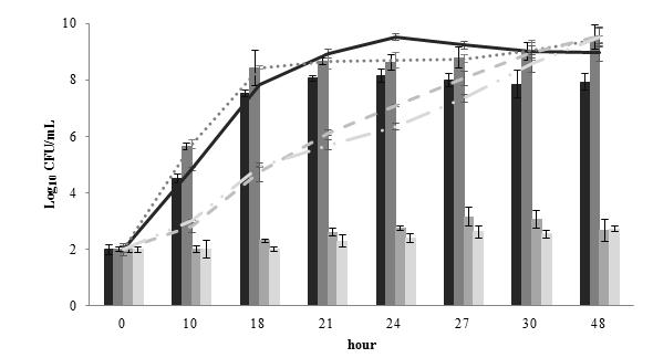 Growth curves of pure and mixed cultures of Listeria spp. in LEB by RT-PCR.