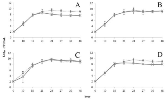 Growth curves of pure and mixed cultures based on L. monocytogenes in LEB by RT-PCR.