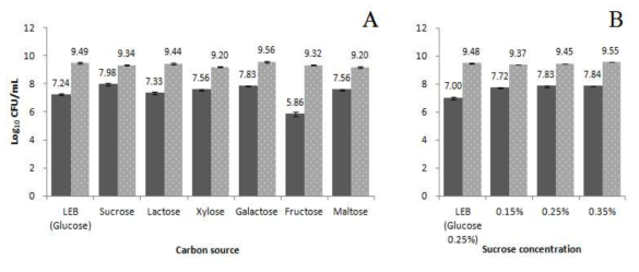 Results of using different various carbon sources (panel A) and sucrose concentrations (panel B) to culture L. monocytogenes and L. innocua