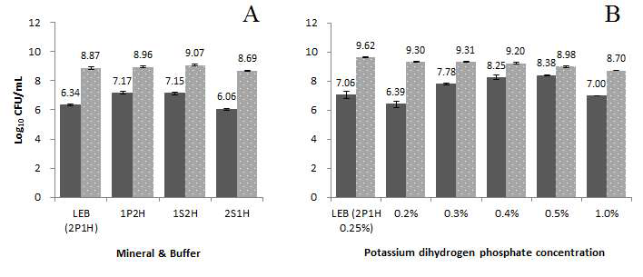 Results of using different various mineral & buffers (panel A) and potassium dihydrogen phosphate concentrations (panel B) to culture L. monocytogenes and L. innocua