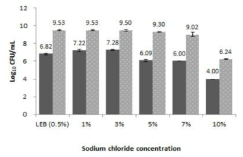 Result of different sodium chloride concent-rations to culture L. monocytogenes and L. innocua