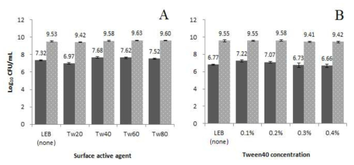 Results of different various surface active agents (panel A) and tween 40 concentrations (panel B) to culture L. monocytogenes and L. innocua.