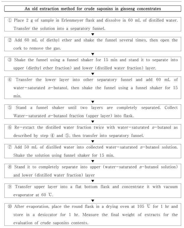 Flow of procedure of the old method for the determination of crude saponins in ginseng concentrates.