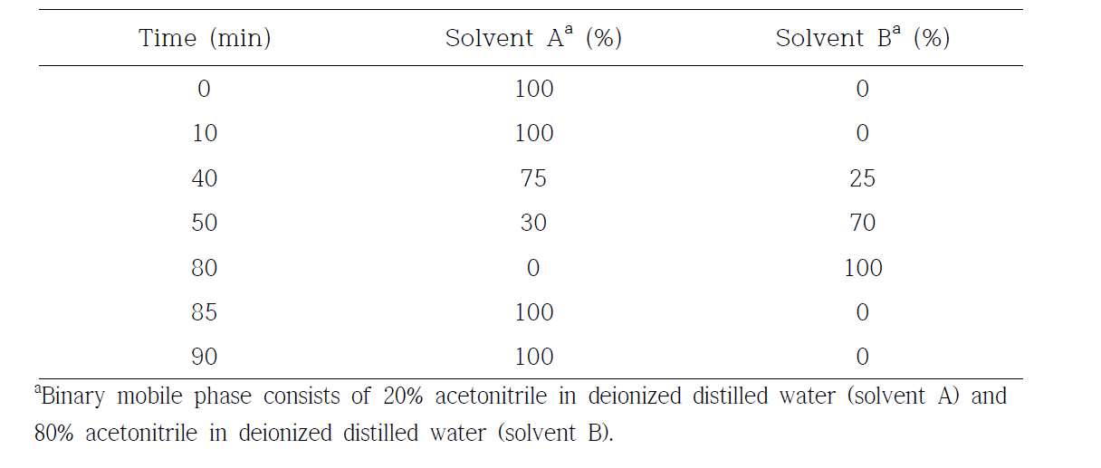Elution gradient used for separation of ginsenosides in ginseng