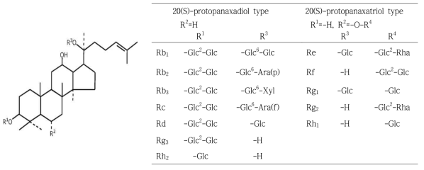 Chemical structures of ginsenosides