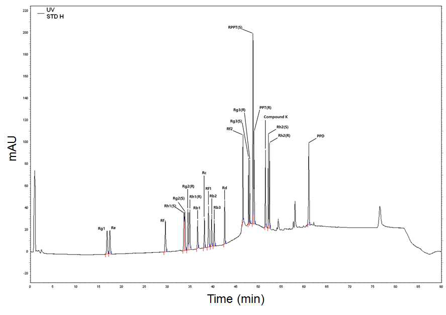 Reversed-phase HPLC chromatogram of 22 ginsenoside standards. The absorbance was detected at 203 nm with UV detector.