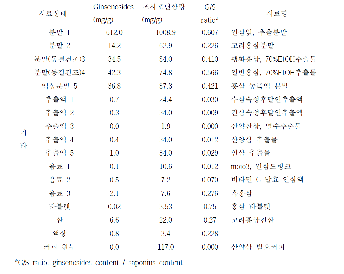 Comparison of crude saponin and ginsenoisides contents in various ginseng products