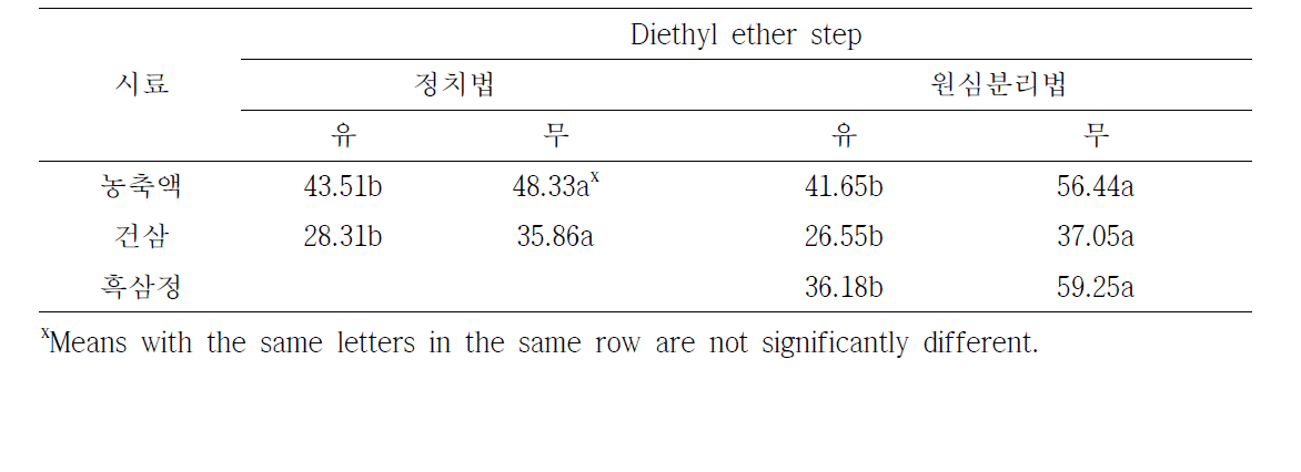 Effect of lipid removal by using diethyl ether on saponin amounts (mg/g) of ginseng products
