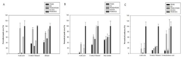 Optimization of stir bars for the HS-SBSE method