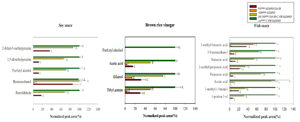 Optimization of SPME fiber for volatile compounds in soy sauce, brown rice vinegar, and fish sauce