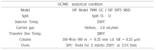 Analysis condition of SPME-GC-MS for volatile compounds in soy sauce, brown rice vinegar, and fish sauce