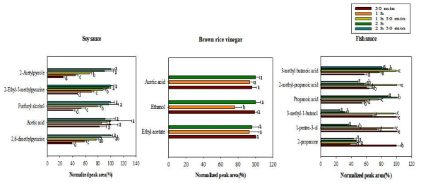 Optimization of extraction time using SPME for volatile compounds in soy sauce, brown rice vinegar, and fish sauce