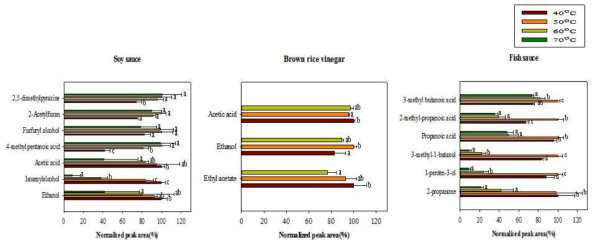 Optimization of extraction temperature using SPME for volatile compounds in soy sauce, brown rice vinegar, and fish sauce