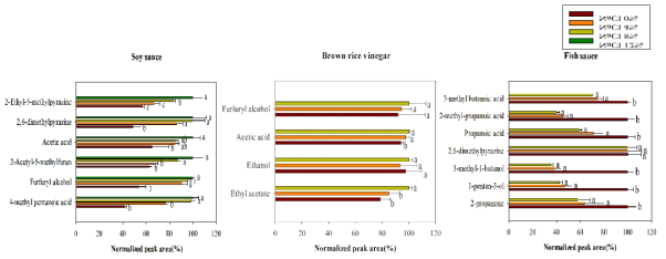 Optimization of NaCl concentration using SPME for volatile compounds in soy sauce, brown rice vinegar, and fish sauce