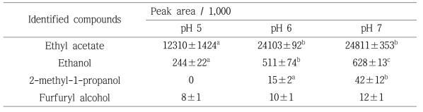 Peak area of major volatile compounds in brown rice vinegar (n=3).