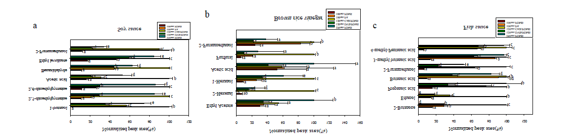 Optimization of SPME fiber for volatile compounds in soy sauce, brown rice vinegar and Fish sauce