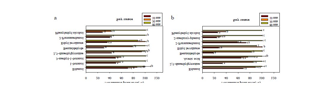 Optimization of extraction time for volatile compounds in soy sauce
