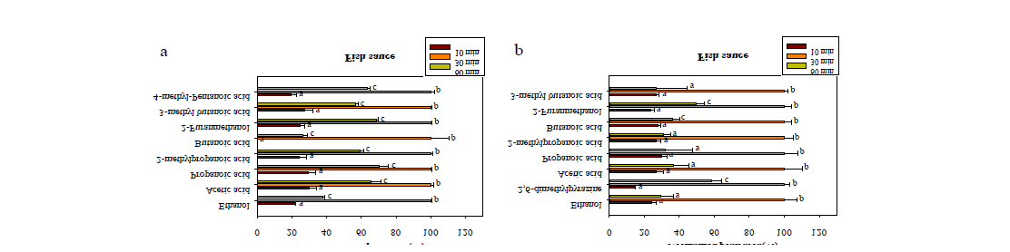 Optimization of extraction time for volatile compounds in fish sauce