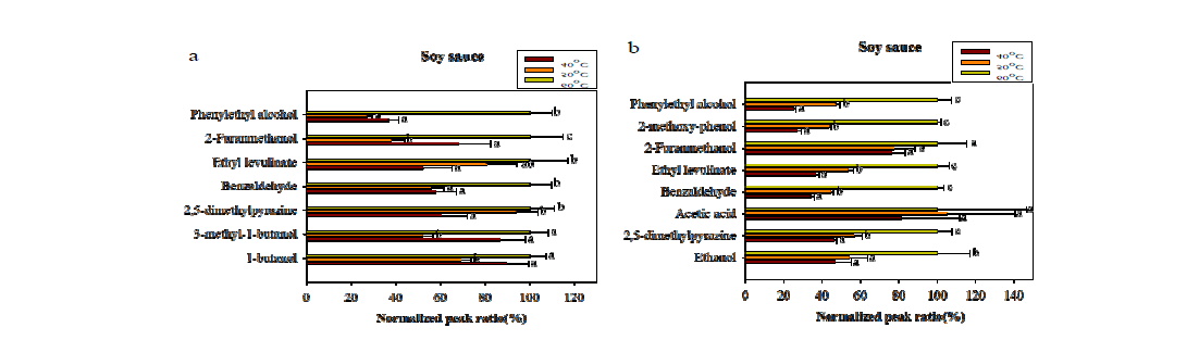 Optimization of extraction temperature for volatile compounds in soy sauce