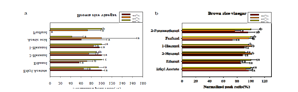 Optimization of extraction temperature for volatile compounds in brown rice vinegar.