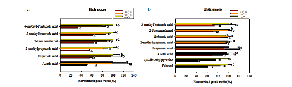 Optimization of extraction temperature for volatile compounds in fish sauce.