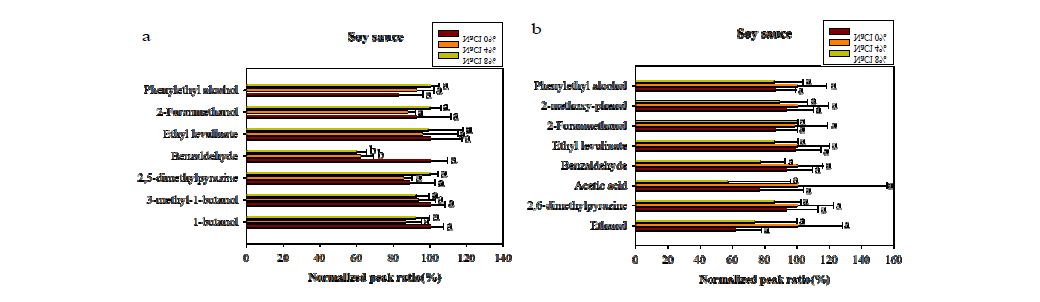Optimization of NaCl concentration for volatile compounds in soy sauce.